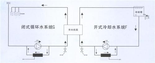 在安装处理器前必须清洗管道后才可以安装,以免脱落的水垢堵塞管道.
