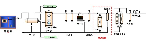 4,气源系统的设计 气源系统设计应根据发生器臭氧产量,使用浓度,运行